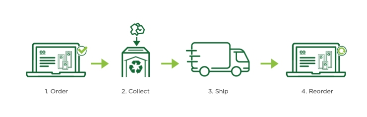 Recycling 101-Blog Post-ICONS-v1-us_how it works
